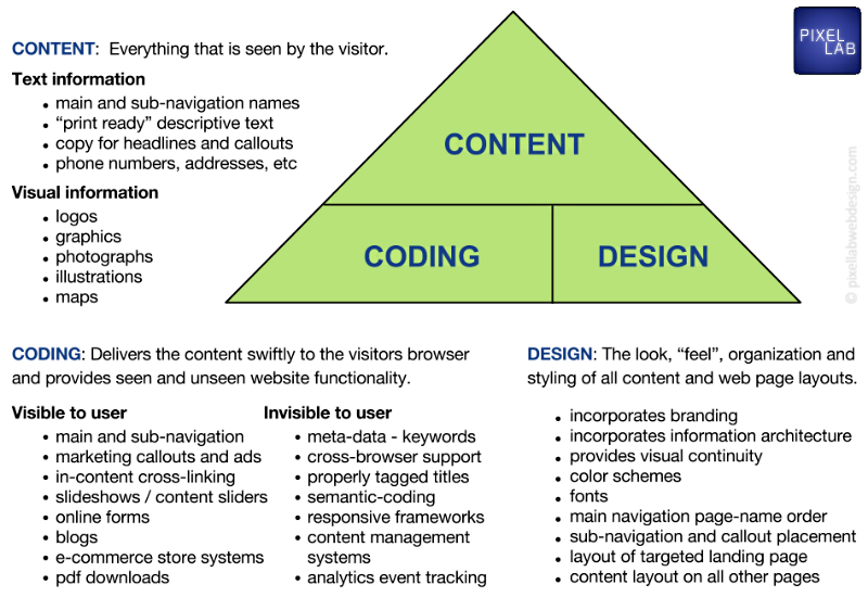 Content-Coding-Design-Pyramid-Pixel-Lab-Web-Design-dot-com